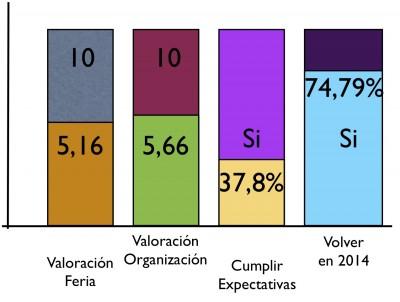 grafico encuesta Cinegética 2013