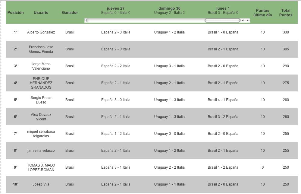 10 primeros copa confederaciones cazaworld 2013