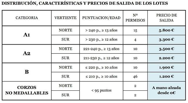 """Lotes de la subasta de macho montés y corzo de la Reserva Regional de Caza """"Sierra de Gredos""""."""