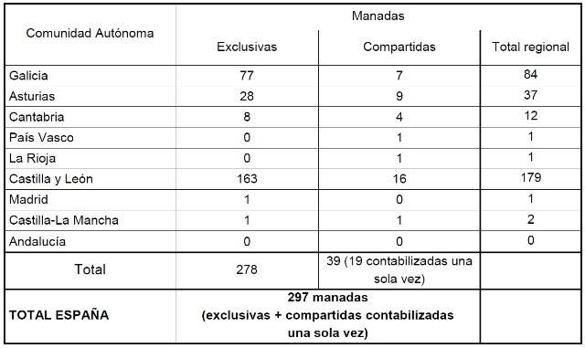 Datos Censo Nacional Lobo
