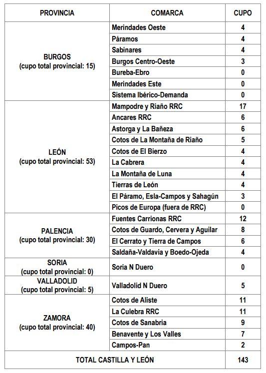Cupos de caza de lobo ibérico por Provincia y Comarca.