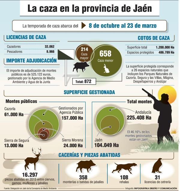 estadisticas-caza-jaen