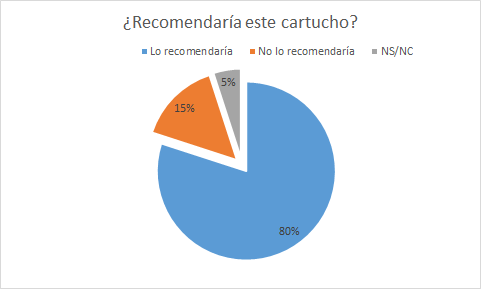 recomendaria-cartuchos-azor-ambiental