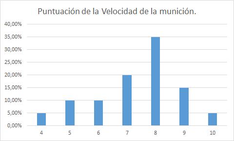 Gráfico de la puntuación que los cazadores dieron a la velocidad del cartucho.