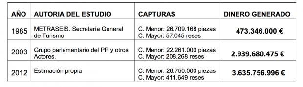 Gráfico del informe de José Luis Garrido, cazador y dirigente federativo vallisoletano.