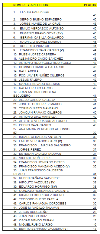 Tabla con la clasificación y los resultados de los concursantes al provincial de Cáceres de Compak Sporting.