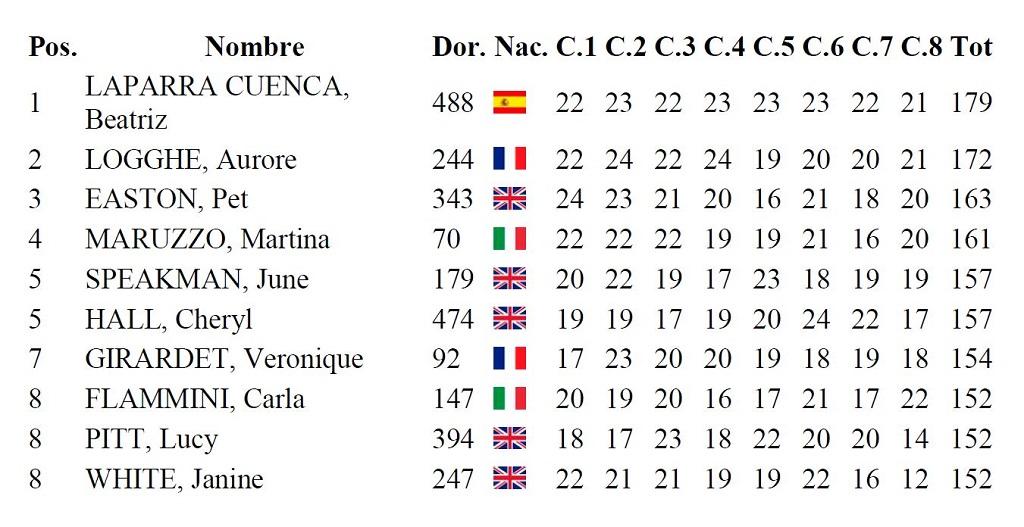 Tabla de clasificación del Campeonato Europeo de Recorridos de Caza femenino.
