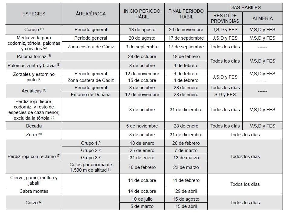 Tabla con todos los periodos hábiles de caza de Andalucía. Orden de Vedas Andalucía.