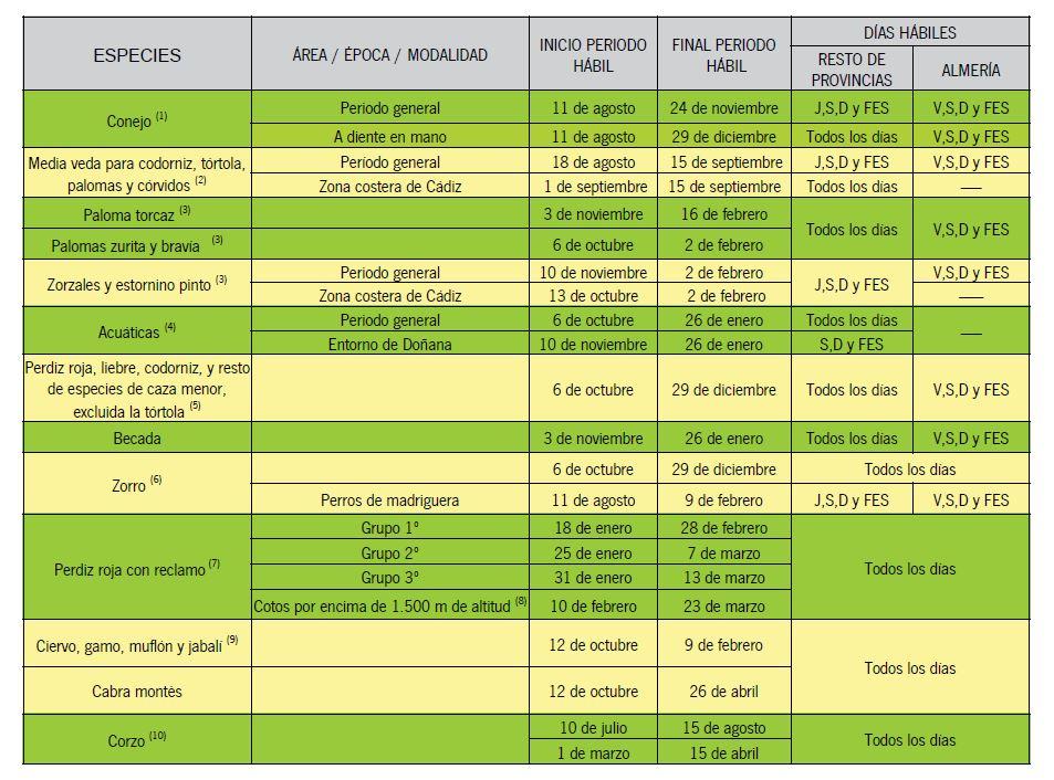 Periodos hábiles de caza en Andalucía durante la temporada 2019/2010.